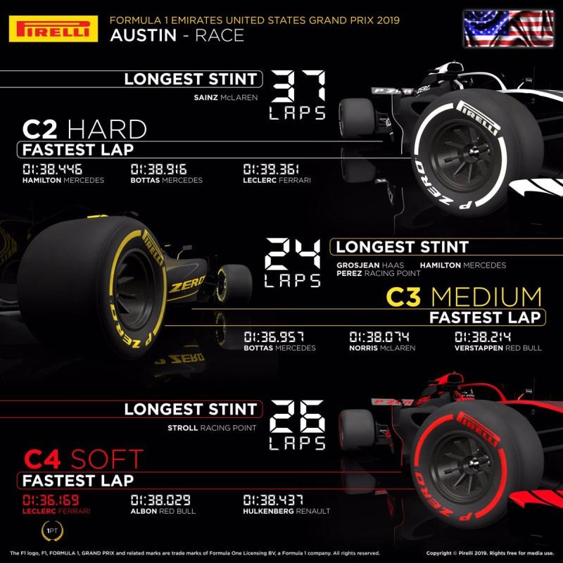 Opony GP USA 2019