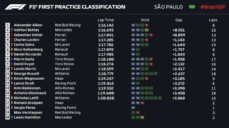 Wyniki 1 treningu Grand Prix Brazylii 2019 F1