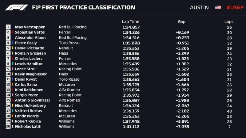 Wyniki 1. treningu GP USA 2019 F1