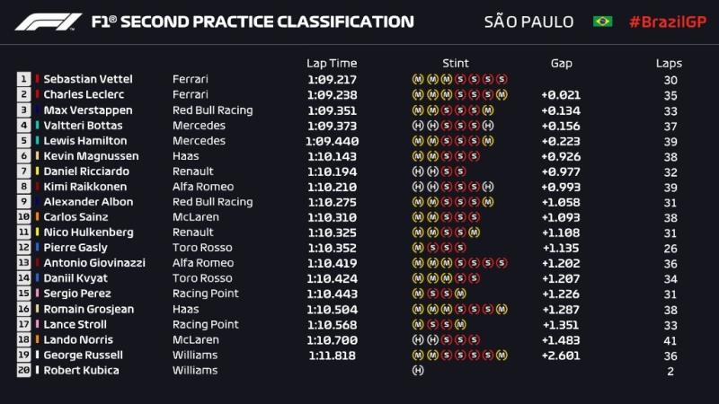 Wyniki 2 treningu Grand Prix Brazylii 2019 F1