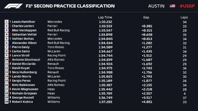 Wyniki 2. treningu GP USA 2019 F1