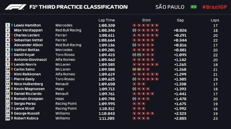 Wyniki 3. treningu GP Brazylii 2019 F1
