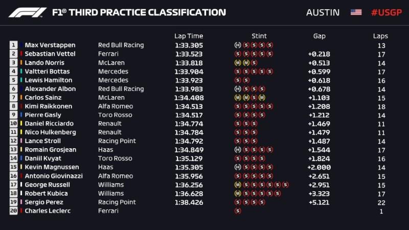 Wyniki 3. treningu przed GP USA 2019 F1