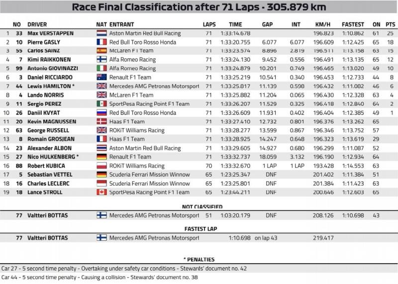 Wyniki GP Brazylii 2019 F1