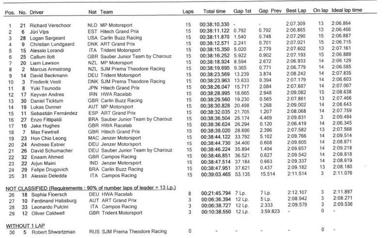 Wyniki GP Makau 2019