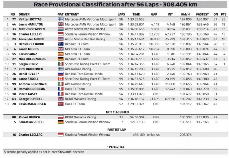 Wyniki GP USA 2019 F1