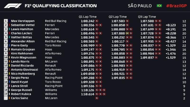 Wyniki kwalifikacji GP Brazylii 2019 F1