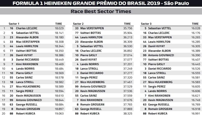 sektory gp brazyli F1 2019