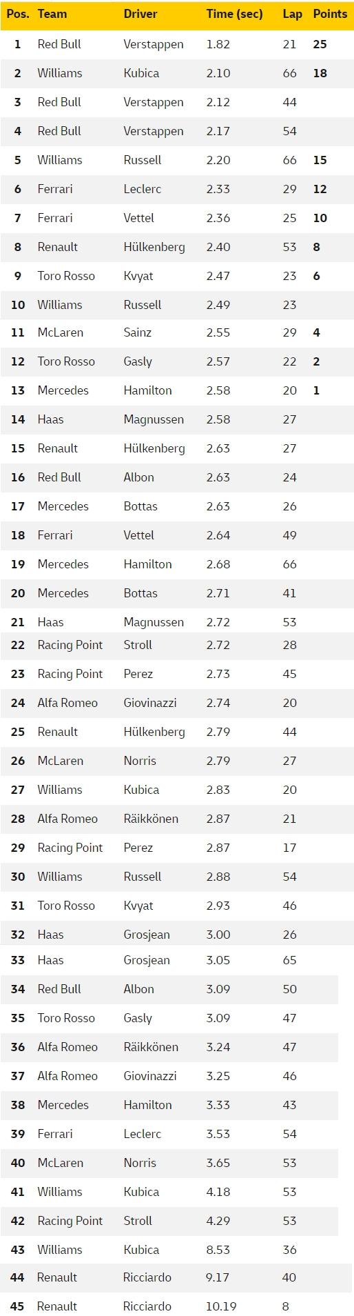 wszystkie pit-stopy GP Brazylii 2019 F1