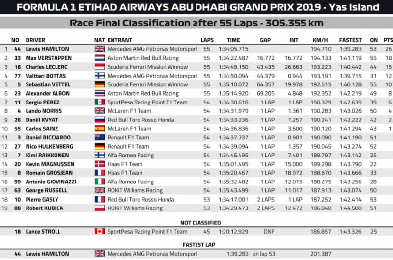 Wyniki GP Abu Zabi 2019 F1