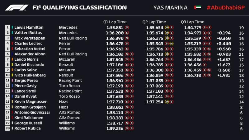Wyniki kwalifikacji GP Abu Zabi 2019 F1