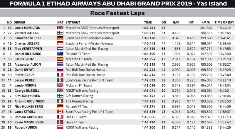 najszybsze okrążenia F1 abu zabi 2019