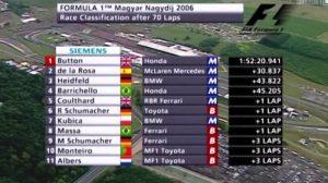 Wyniki GP Węgier 2006 bez dyskwalifikacji