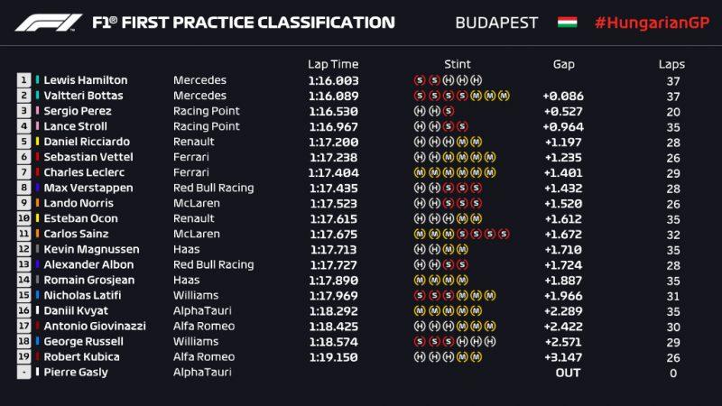 Wyniki 1 treningu Grand Prix Węgier 2020