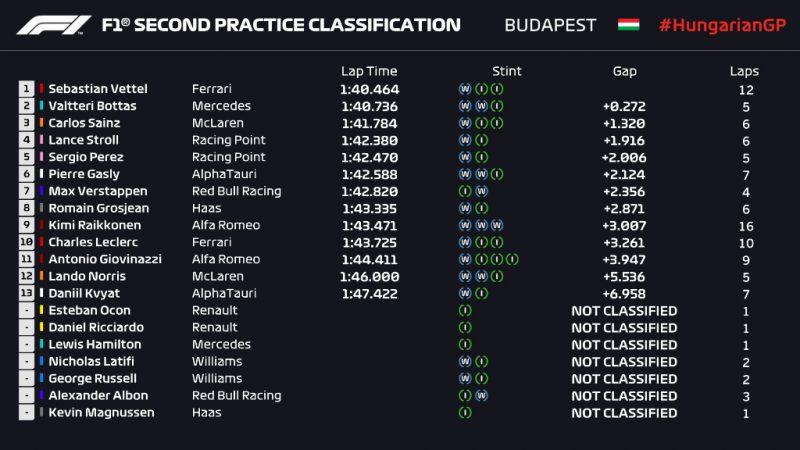 Wyniki 2. treningu przed GP Węgier 2020