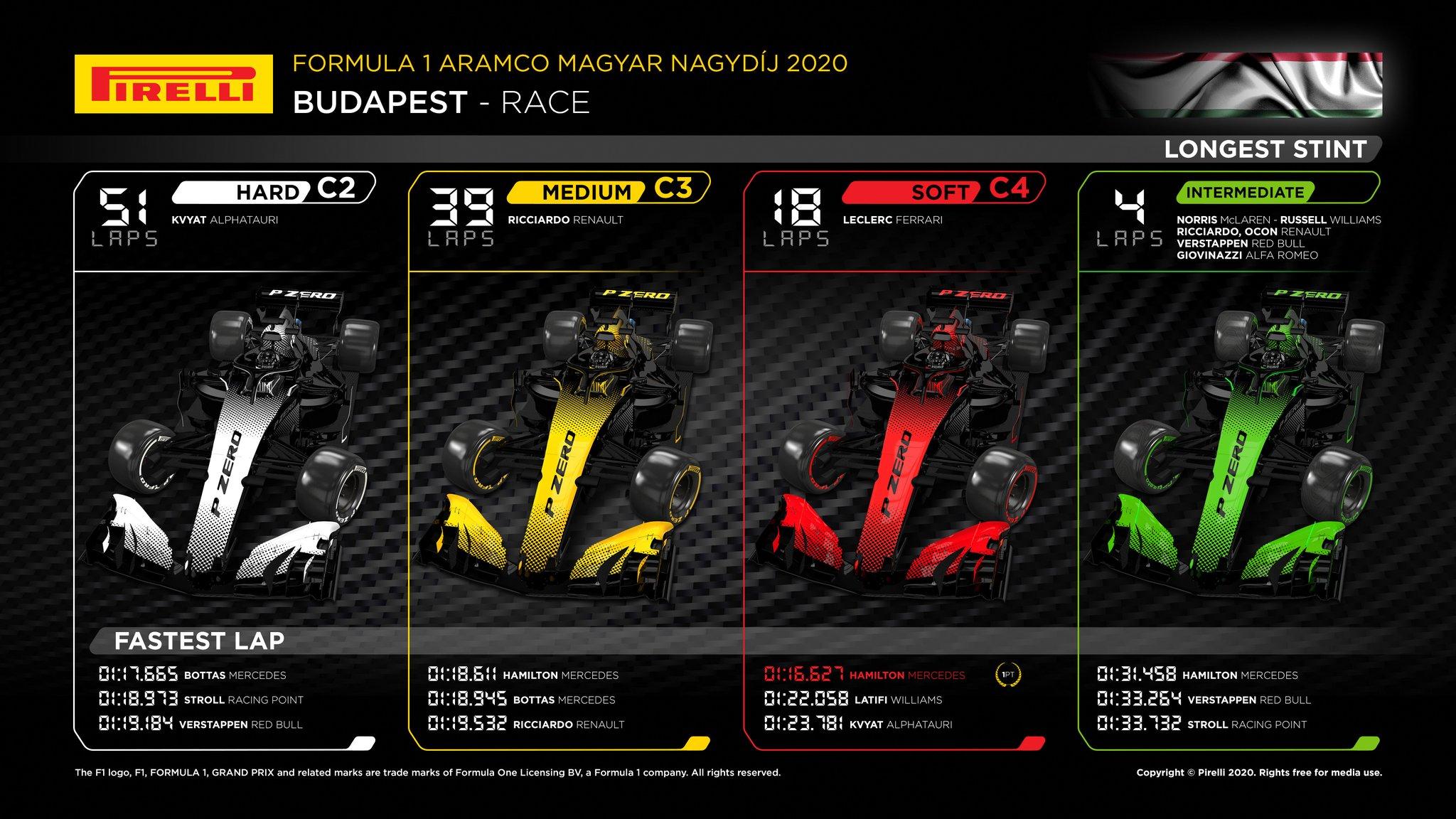 Pirelli GP wegier 2020