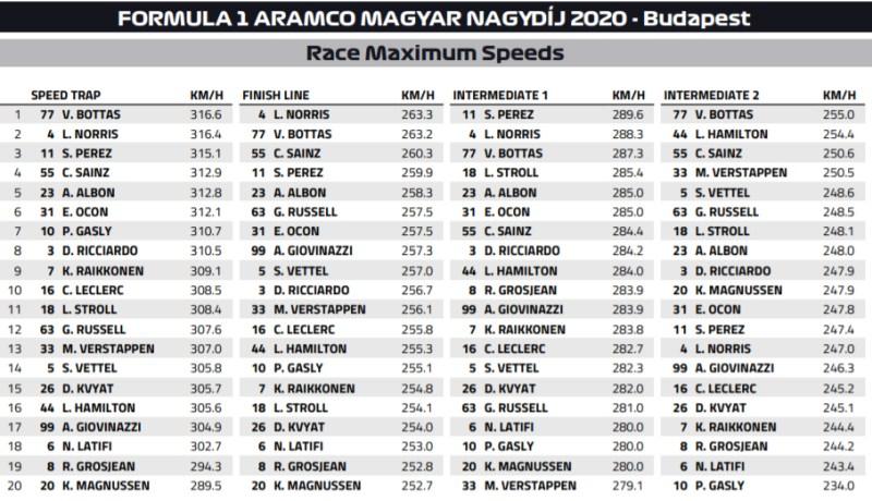 Maksymalne prędkości GP Węgier 2020