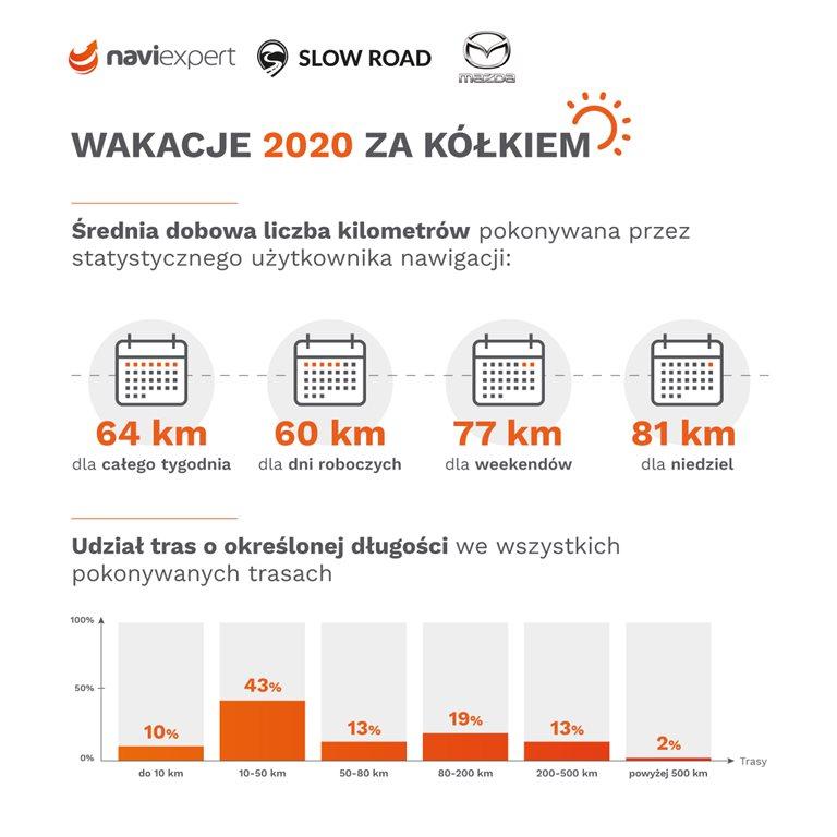 Raport_Wakacje_2020_2