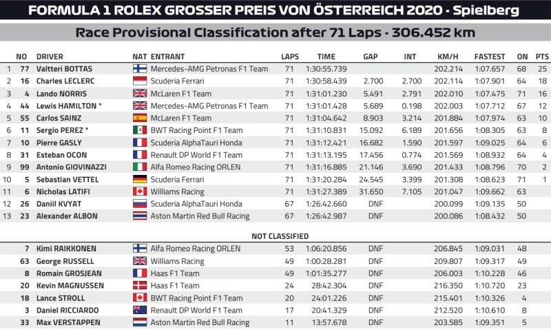 Wyniki Grand Prix Austrii 2020