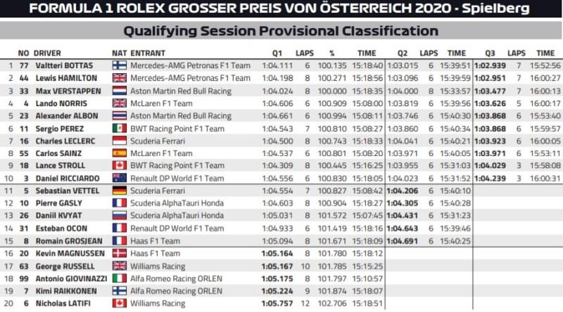 wyniki kwalifikacji grand prix austrii 2020