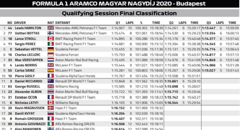wyniki kwalifikacji grand prix węgier 2020