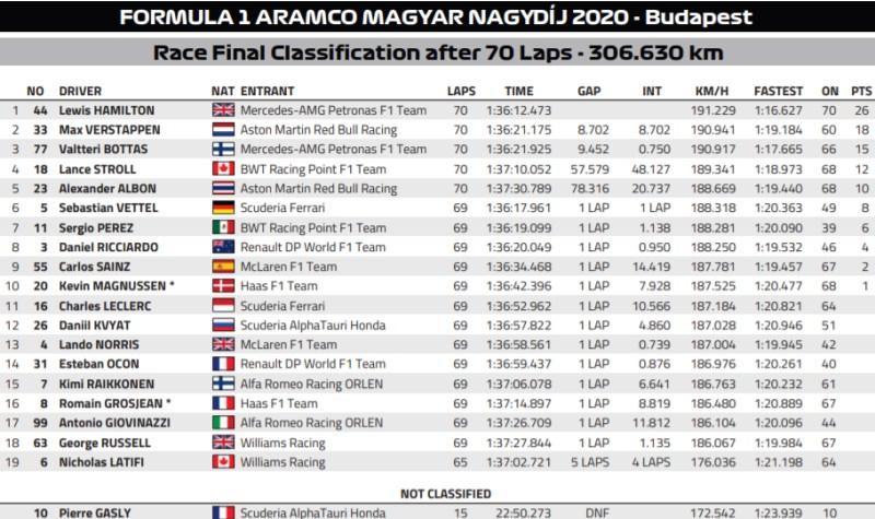 wyniki wyścigu GP Węgier 2020