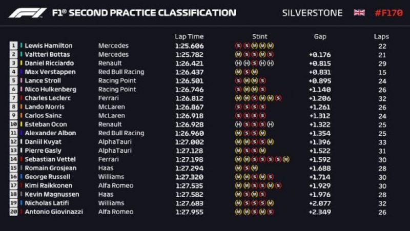 Wyniki 2. treningu GP 70lecia F1