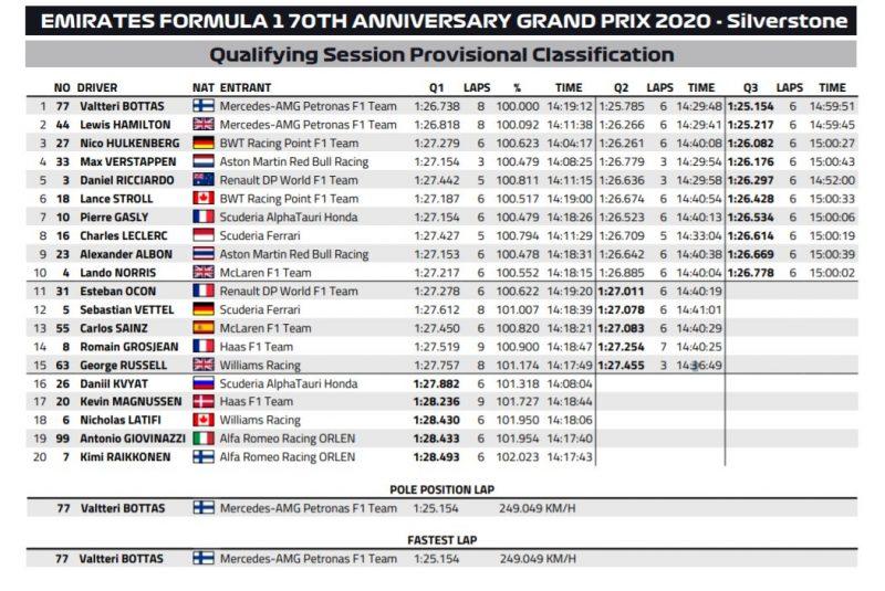 Wyniki kwalifikacji GP 70lecia F1