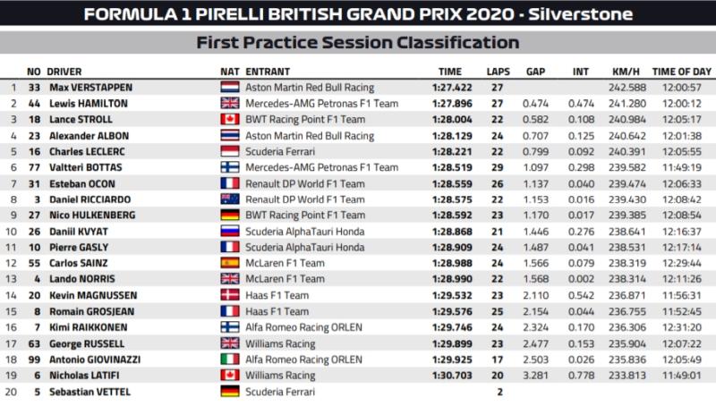Wyniki 1 treningu F1 GP Wielkiej Brytanii 2020