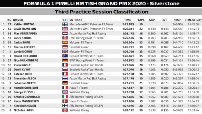Wyniki 3 treningu F1 GP Wielkiej Brytanii 2020