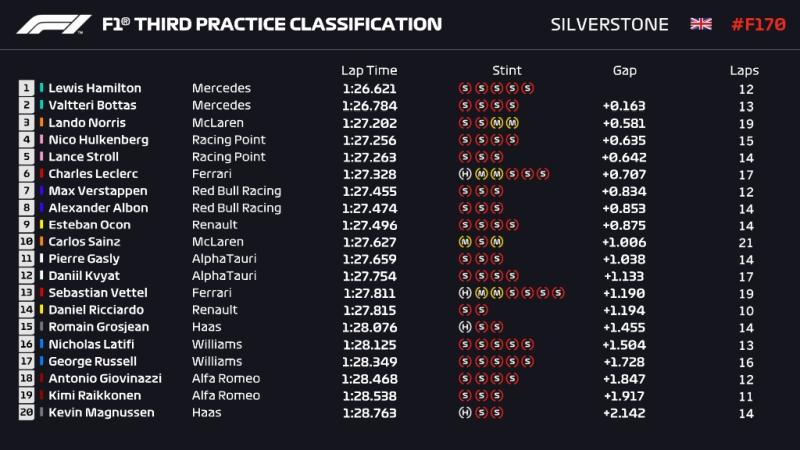 Wyniki 3 treningu Grand Prix 70lecia