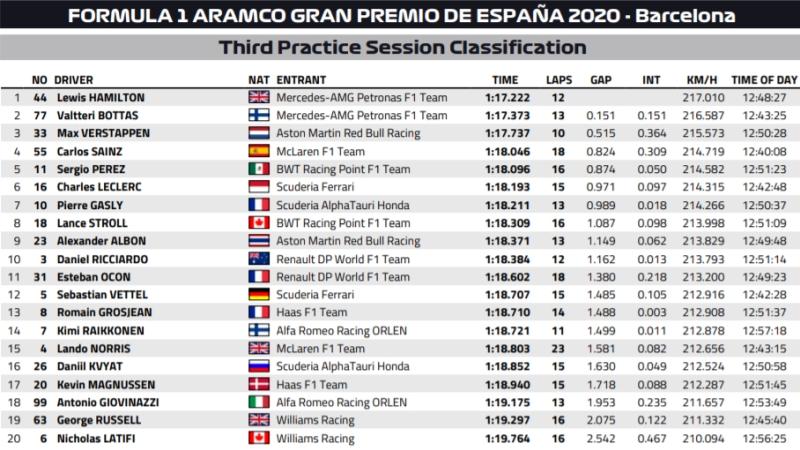 Wyniki 3. treningu przed gp Hiszpanii 2020
