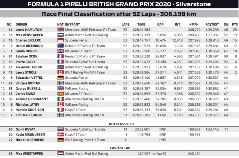 Wyniki GP Wielkiej Brytanii 2020
