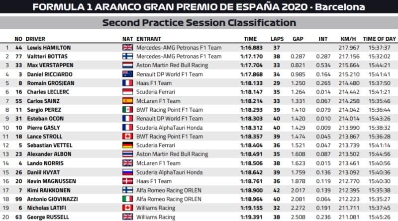 Wyniki grand prix hiszpanii 2 trening 2020