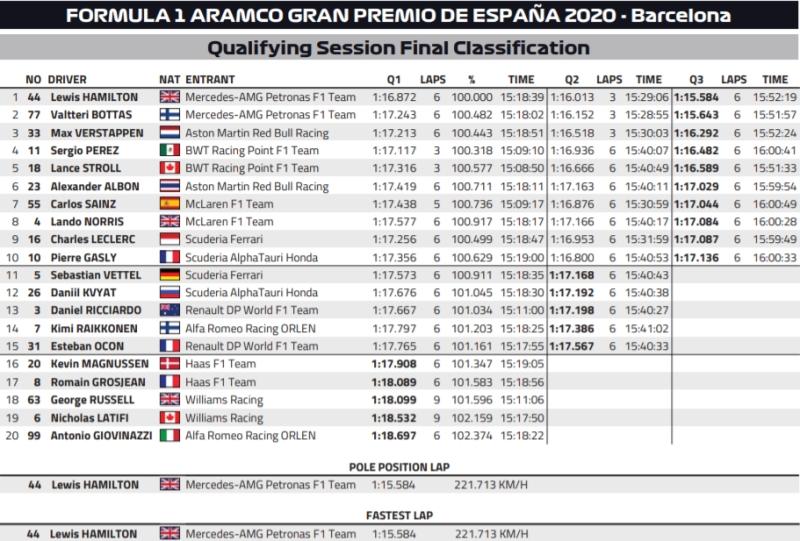 Wyniki grand prix hiszpanii 2020