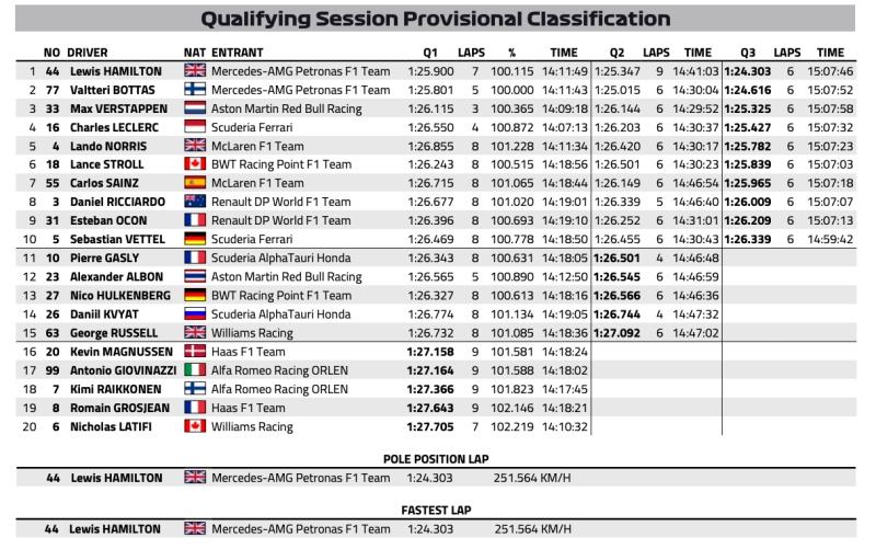 Wyniki kwalifikacji GP Wielkiej Brytanii 2020