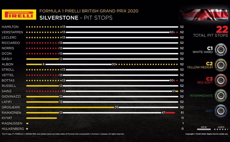 strategie GP Wielkiej Brytanii 2020