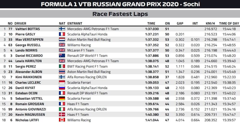 best lapy wyścigu gp rosji 2020