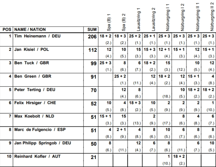 klasyfikacja dtm trophy 2020