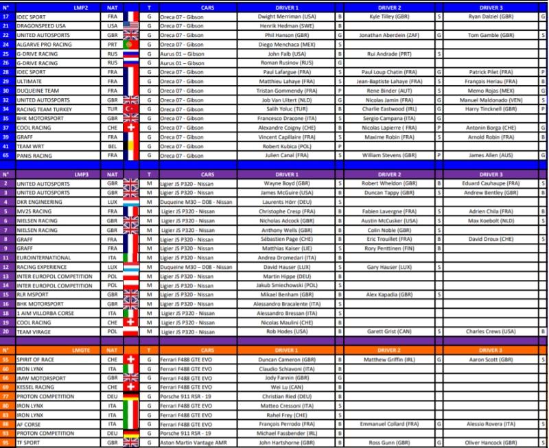 lista startowa elms 2021